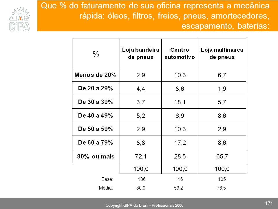 Monografia 2006 Copyright GIPA do Brasil - Profissionais 2006 171 Que % do faturamento de sua oficina representa a mecânica rápida: óleos, filtros, freios, pneus, amortecedores, escapamento, baterias: Base: 136 116 105 Média: 80,9 53,2 76,5