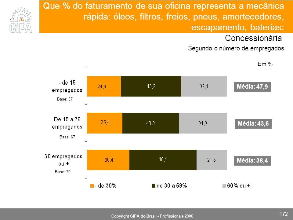 Monografia 2006 Copyright GIPA do Brasil - Profissionais 2006 172 Base: 37 Base: 67 Base: 79 Que % do faturamento de sua oficina representa a mecânica rápida: óleos, filtros, freios, pneus, amortecedores, escapamento, baterias: Concessionária Segundo o número de empregados Média: 47,9 Média: 43,6 Média: 38,4 Em %