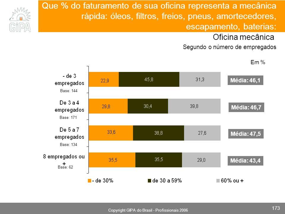 Monografia 2006 Copyright GIPA do Brasil - Profissionais 2006 173 Base: 144 Base: 171 Base: 62 Que % do faturamento de sua oficina representa a mecânica rápida: óleos, filtros, freios, pneus, amortecedores, escapamento, baterias: Oficina mecânica Segundo o número de empregados Média: 46,1 Média: 46,7 Média: 43,4 Em % Média: 47,5 Base: 134