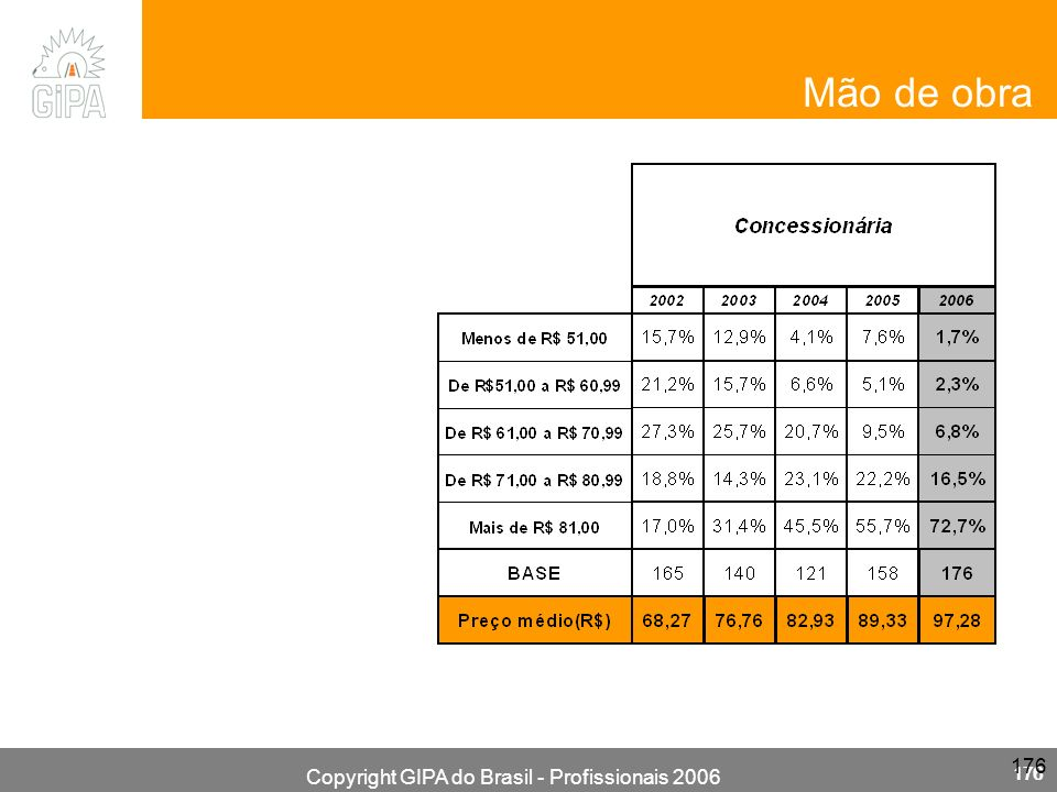 Copyright GIPA do Brasil - Profissionais 2006 176 Mão de obra