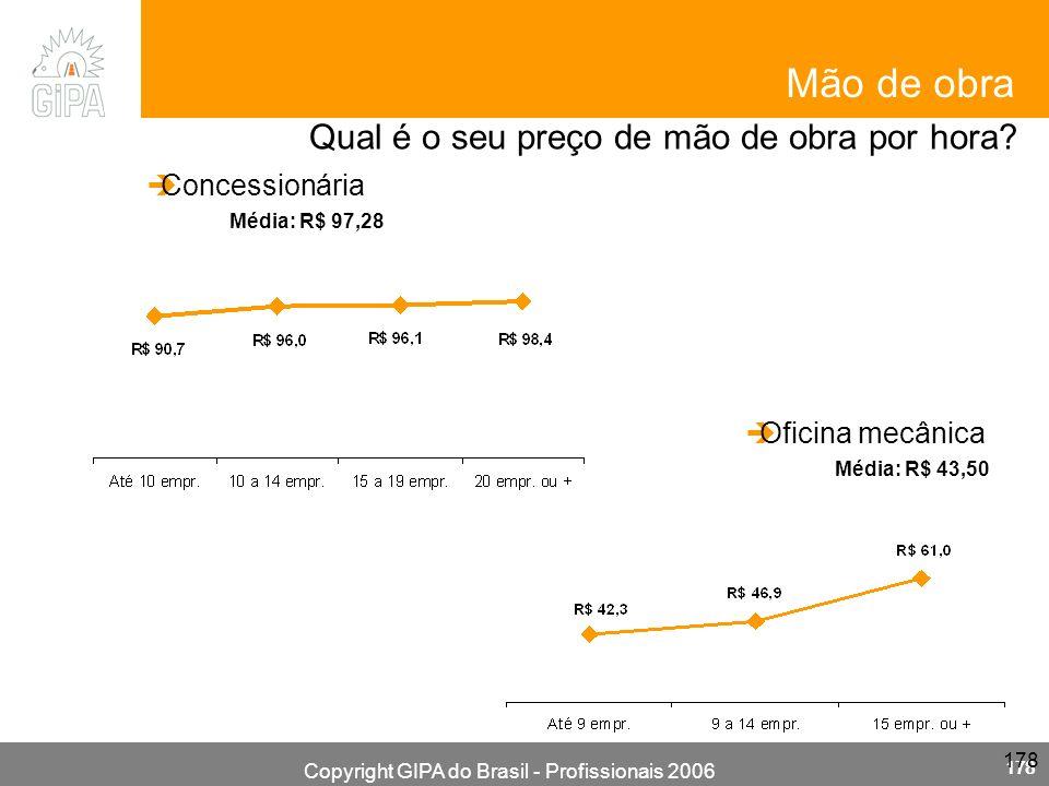 Copyright GIPA do Brasil - Profissionais 2006 178 Concessionária Qual é o seu preço de mão de obra por hora? Média: R$ 97,28 Mão de obra Oficina mecân