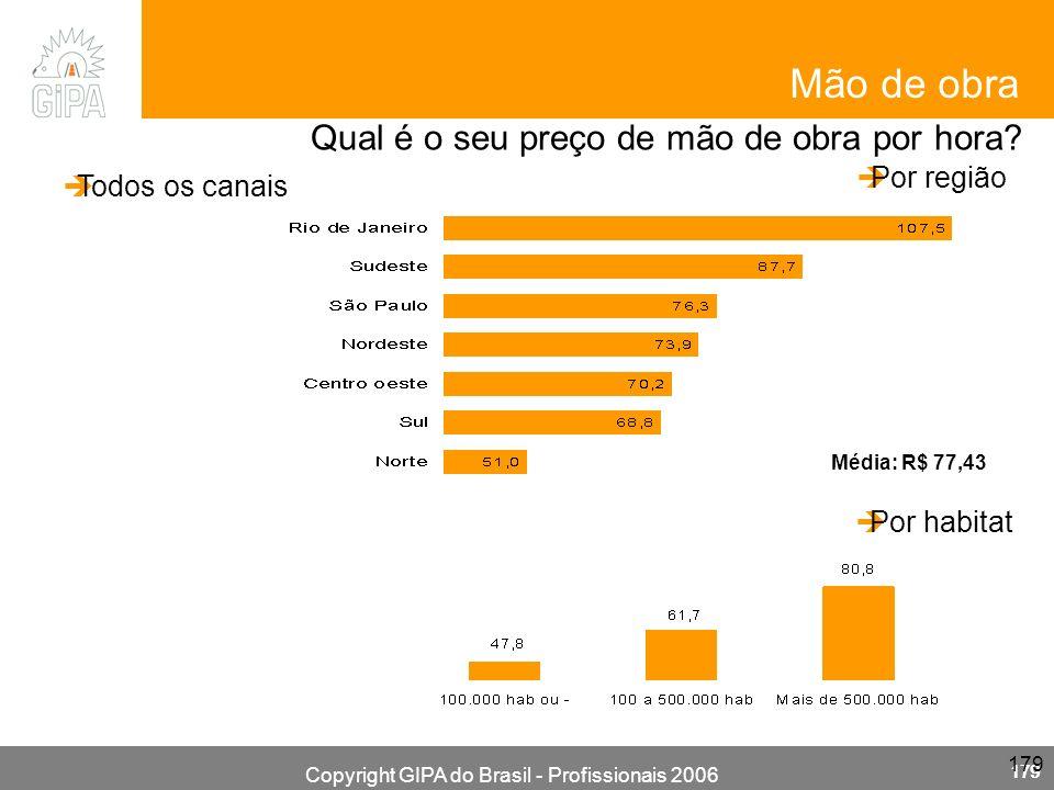 Copyright GIPA do Brasil - Profissionais 2006 179 Qual é o seu preço de mão de obra por hora? Mão de obra Por região Média: R$ 77,43 Por habitat Todos