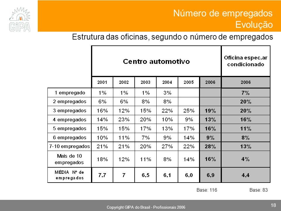 Monografia 2006 Copyright GIPA do Brasil - Profissionais 2006 18 Estrutura das oficinas, segundo o número de empregados Número de empregados Evolução Base: 116Base: 83