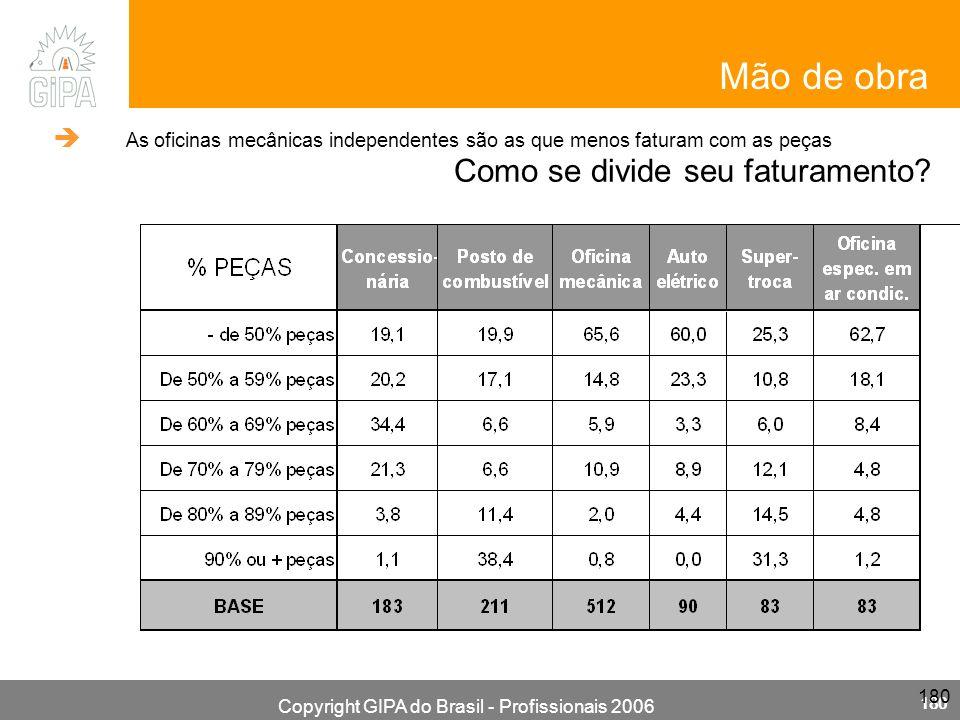 Copyright GIPA do Brasil - Profissionais 2006 180 Mão de obra Como se divide seu faturamento? As oficinas mecânicas independentes são as que menos fat