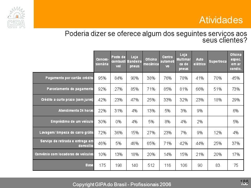 Copyright GIPA do Brasil - Profissionais 2006 186 Poderia dizer se oferece algum dos seguintes serviços aos seus clientes? Atividades