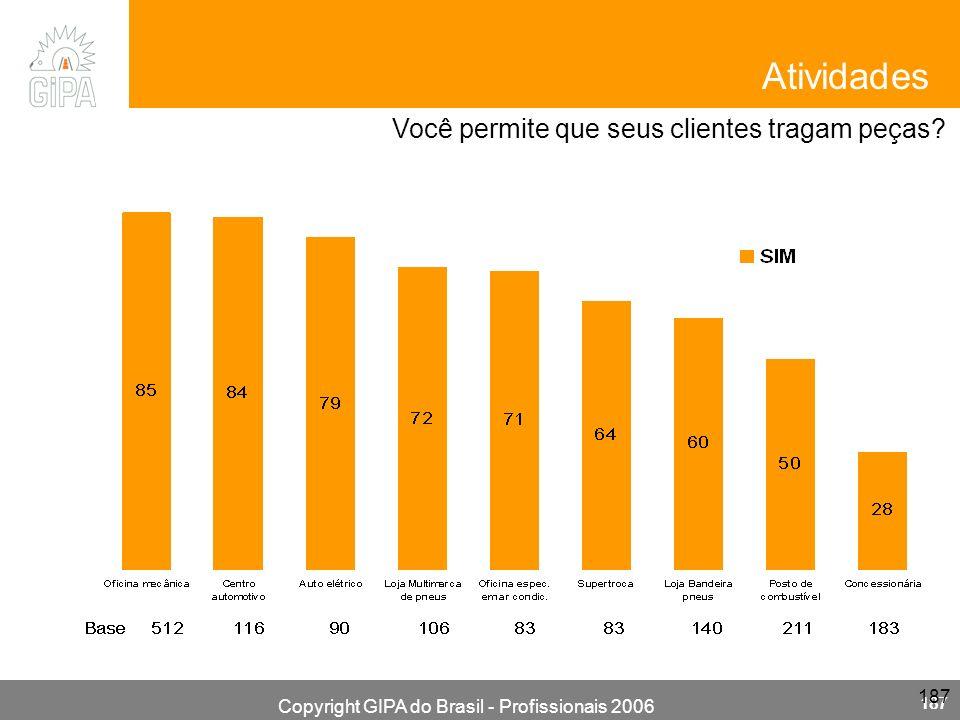 Copyright GIPA do Brasil - Profissionais 2006 187 Você permite que seus clientes tragam peças? Atividades
