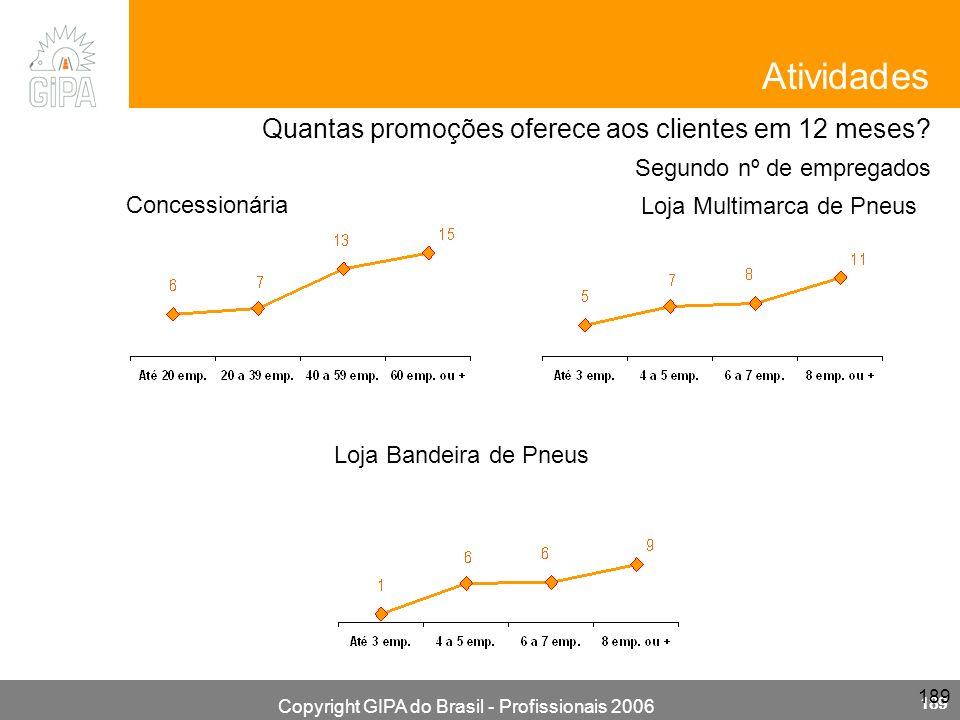 Copyright GIPA do Brasil - Profissionais 2006 189 Concessionária Loja Multimarca de Pneus Loja Bandeira de Pneus Quantas promoções oferece aos clientes em 12 meses.