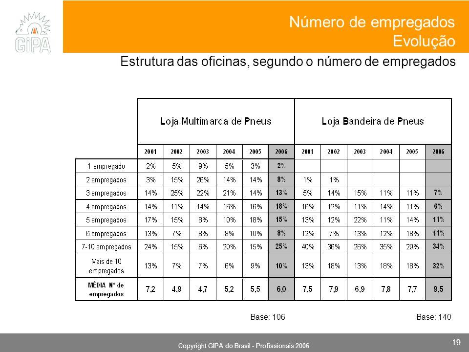 Monografia 2006 Copyright GIPA do Brasil - Profissionais 2006 19 Estrutura das oficinas, segundo o número de empregados Número de empregados Evolução Base: 106Base: 140