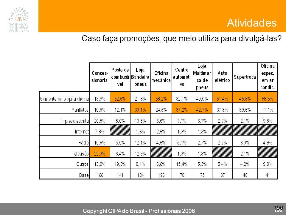 Copyright GIPA do Brasil - Profissionais 2006 190 Caso faça promoções, que meio utiliza para divulgá-las? Atividades