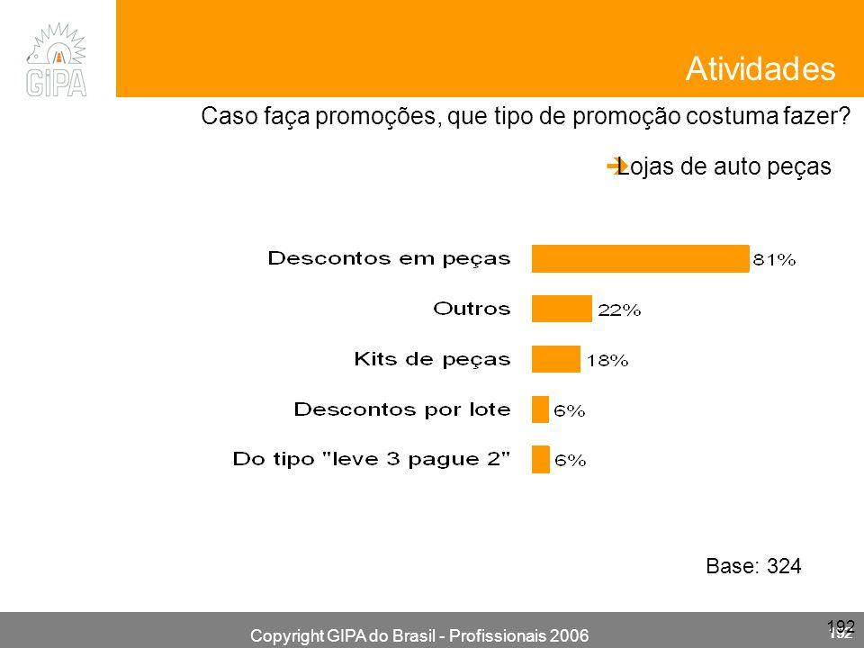 Copyright GIPA do Brasil - Profissionais 2006 192 Caso faça promoções, que tipo de promoção costuma fazer? Atividades Lojas de auto peças Base: 324