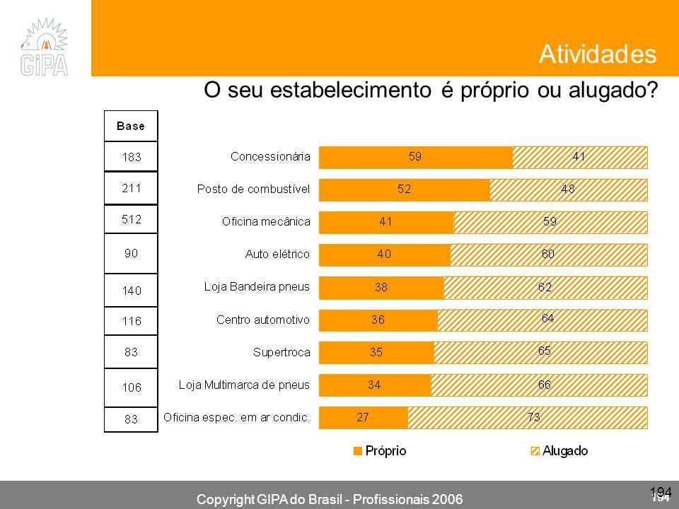 Copyright GIPA do Brasil - Profissionais 2006 194 Atividades O seu estabelecimento é próprio ou alugado