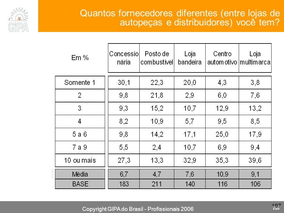 Copyright GIPA do Brasil - Profissionais 2006 197 Quantos fornecedores diferentes (entre lojas de autopeças e distribuidores) você tem?