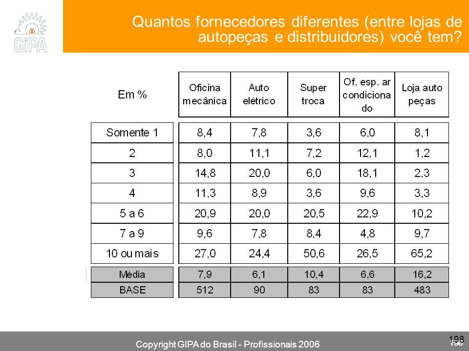 Copyright GIPA do Brasil - Profissionais 2006 198 Quantos fornecedores diferentes (entre lojas de autopeças e distribuidores) você tem