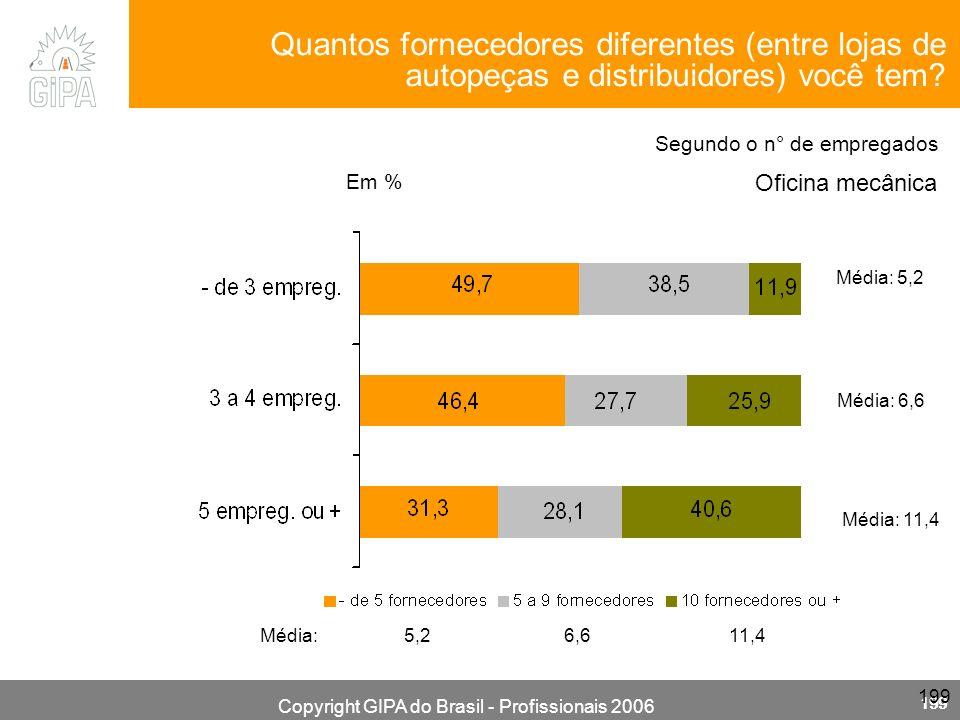 Copyright GIPA do Brasil - Profissionais 2006 199 Oficina mecânica Em % Segundo o n° de empregados Média: 5,2 6,6 11,4 Média: 5,2 Média: 6,6 Média: 11,4 Quantos fornecedores diferentes (entre lojas de autopeças e distribuidores) você tem