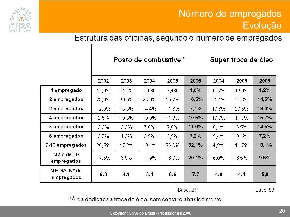 Monografia 2006 Copyright GIPA do Brasil - Profissionais 2006 20 *Área dedicada a troca de óleo, sem contar o abastecimento. Estrutura das oficinas, s