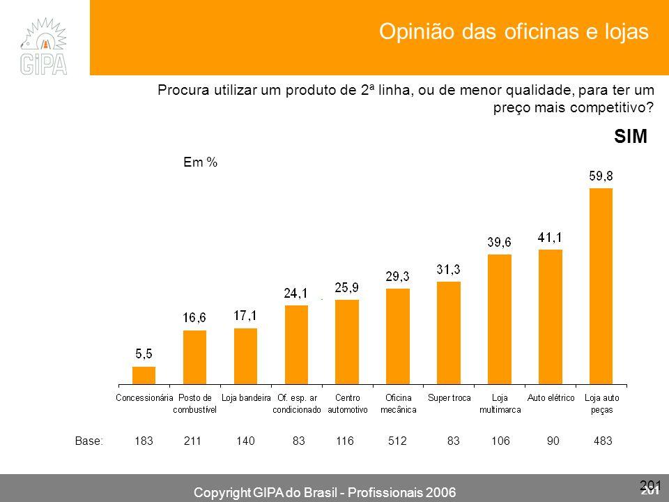 Copyright GIPA do Brasil - Profissionais 2006 201 Em % SIM Base: 183 211 140 83 116 512 83 106 90 483 Procura utilizar um produto de 2ª linha, ou de menor qualidade, para ter um preço mais competitivo.