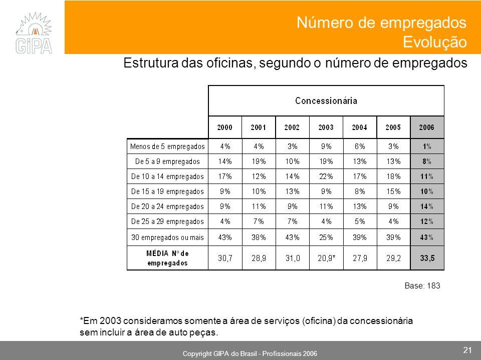 Monografia 2006 Copyright GIPA do Brasil - Profissionais 2006 21 *Em 2003 consideramos somente a área de serviços (oficina) da concessionária sem incluir a área de auto peças.