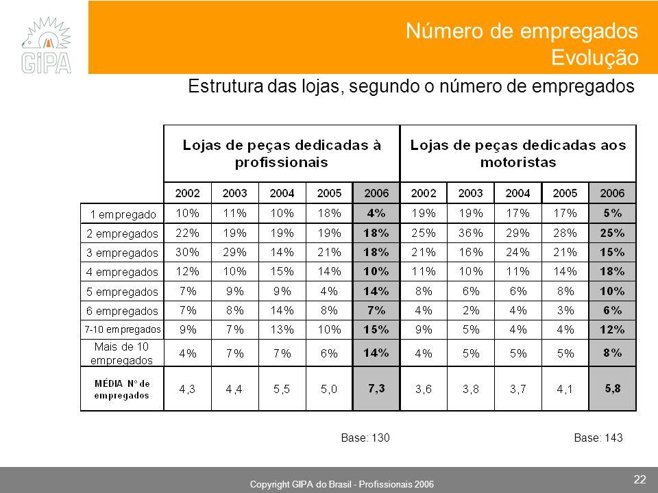 Monografia 2006 Copyright GIPA do Brasil - Profissionais 2006 22 Estrutura das lojas, segundo o número de empregados Número de empregados Evolução Base: 130Base: 143