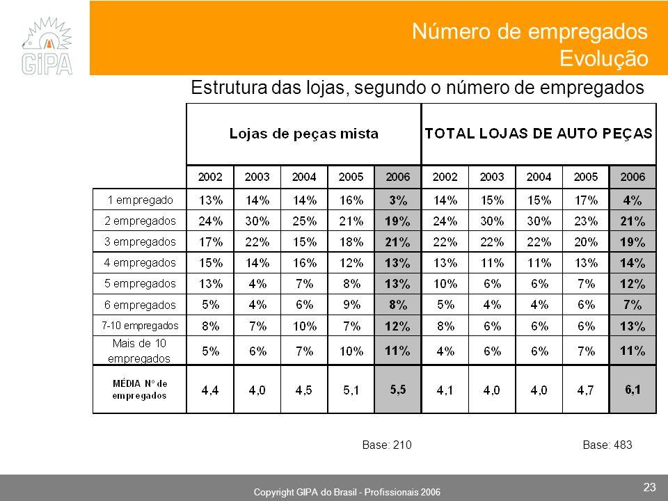 Monografia 2006 Copyright GIPA do Brasil - Profissionais 2006 23 Estrutura das lojas, segundo o número de empregados Número de empregados Evolução Base: 210Base: 483