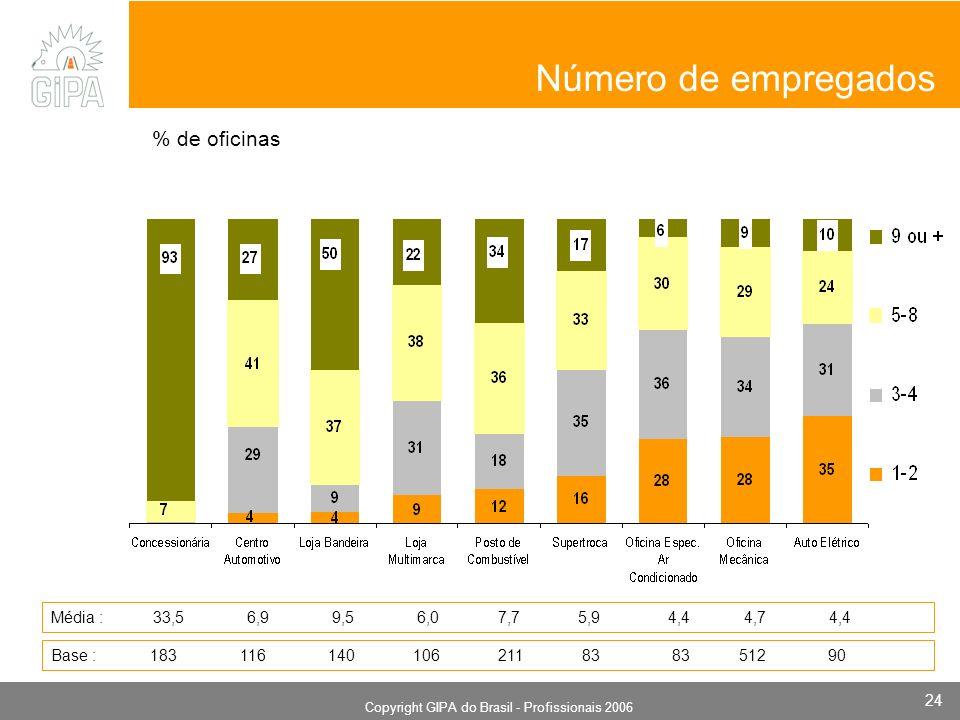 Monografia 2006 Copyright GIPA do Brasil - Profissionais 2006 24 Número de empregados % de oficinas Média : 33,5 6,9 9,5 6,0 7,7 5,9 4,4 4,7 4,4 Base : 183 116 140 106 211 83 83 512 90