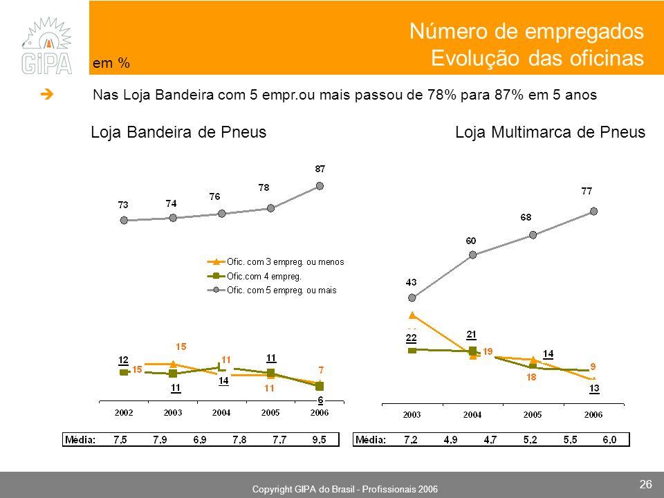Monografia 2006 Copyright GIPA do Brasil - Profissionais 2006 26 Loja Bandeira de Pneus Loja Multimarca de Pneus em % Nas Loja Bandeira com 5 empr.ou mais passou de 78% para 87% em 5 anos Número de empregados Evolução das oficinas