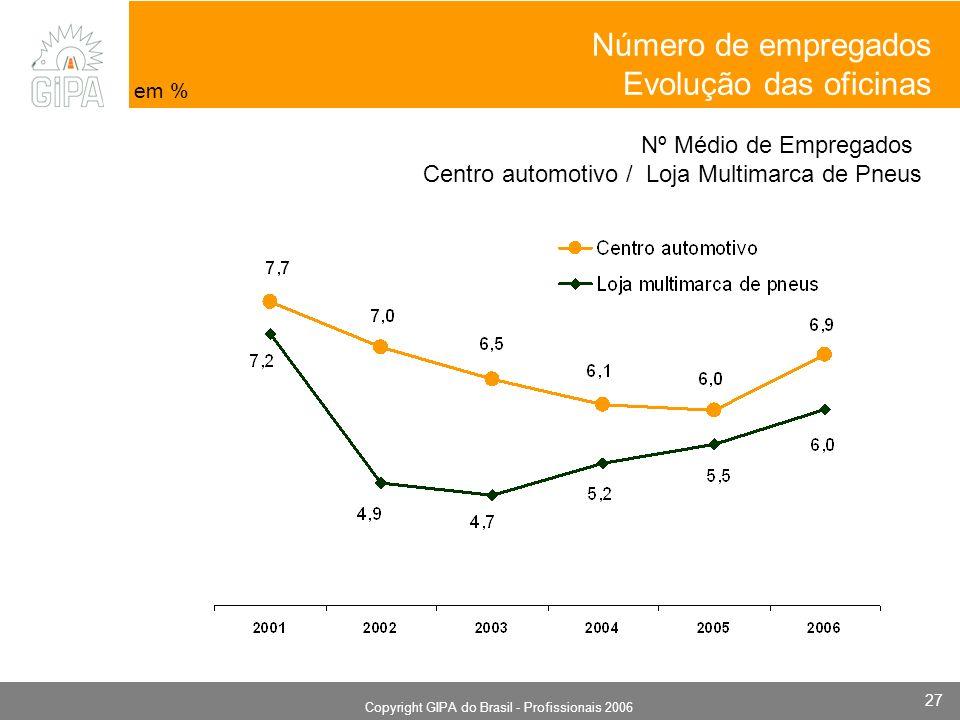 Monografia 2006 Copyright GIPA do Brasil - Profissionais 2006 27 Nº Médio de Empregados Centro automotivo / Loja Multimarca de Pneus em % Número de empregados Evolução das oficinas