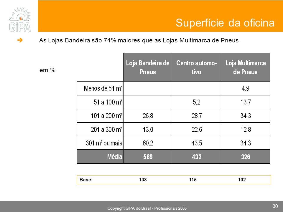 Monografia 2006 Copyright GIPA do Brasil - Profissionais 2006 30 em % Superfície da oficina Base: 138 115 102 As Lojas Bandeira são 74% maiores que as Lojas Multimarca de Pneus