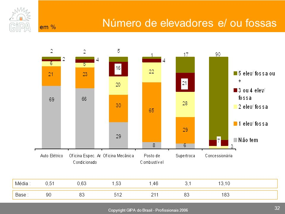 Monografia 2006 Copyright GIPA do Brasil - Profissionais 2006 32 em % Número de elevadores e/ ou fossas Média : 0,51 0,63 1,53 1,46 3,1 13,10 Base : 90 83 512 211 83 183