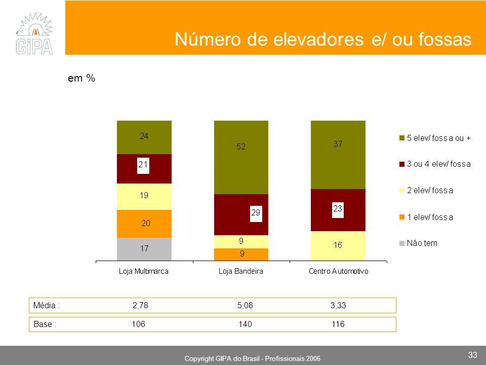 Monografia 2006 Copyright GIPA do Brasil - Profissionais 2006 33 em % Número de elevadores e/ ou fossas Média : 2,78 5,08 3,33 Base : 106 140 116
