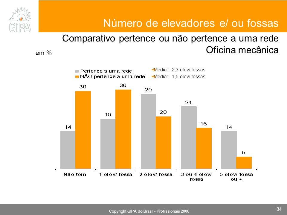 Monografia 2006 Copyright GIPA do Brasil - Profissionais 2006 34 em % Número de elevadores e/ ou fossas Comparativo pertence ou não pertence a uma rede Oficina mecânica Média: 2,3 elev/ fossas Média: 1,5 elev/ fossas