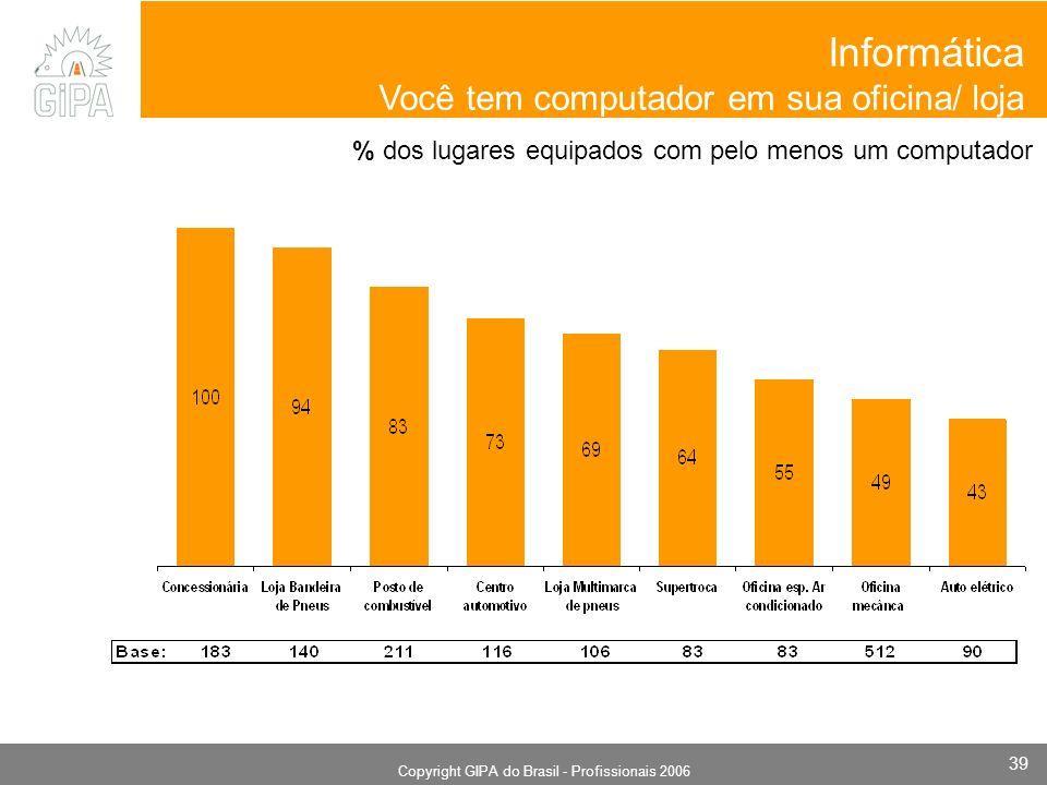 Monografia 2006 Copyright GIPA do Brasil - Profissionais 2006 39 % dos lugares equipados com pelo menos um computador Informática Você tem computador em sua oficina/ loja