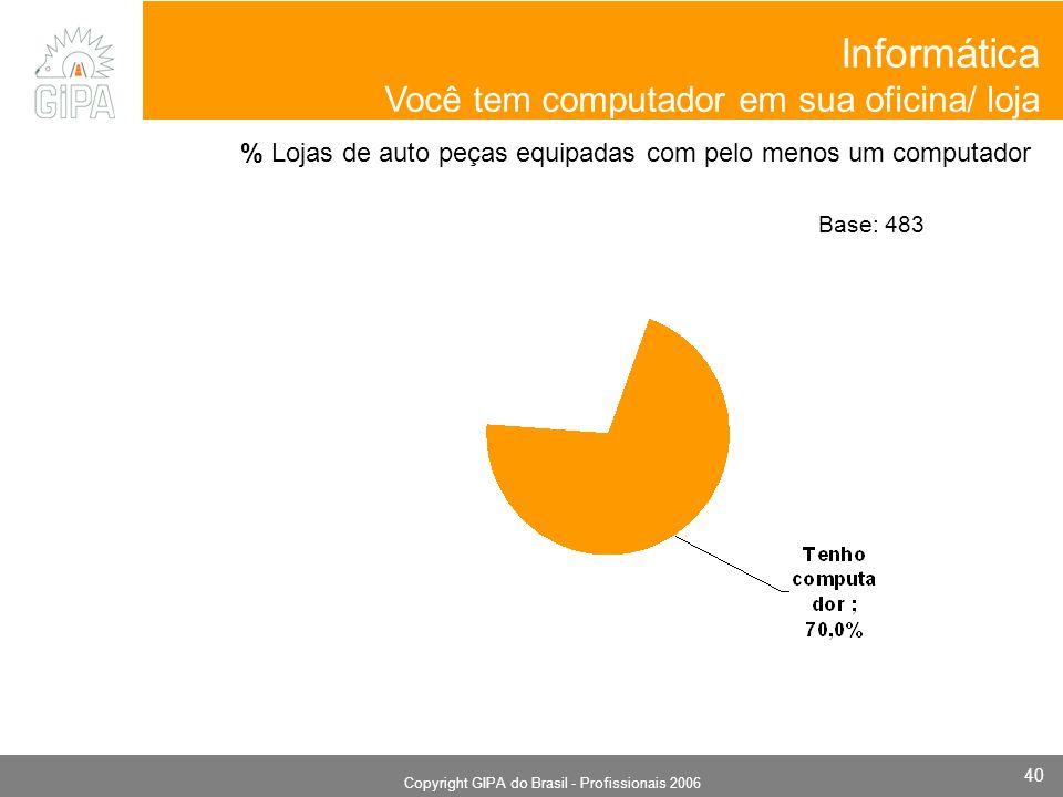 Monografia 2006 Copyright GIPA do Brasil - Profissionais 2006 40 % Lojas de auto peças equipadas com pelo menos um computador Informática Você tem computador em sua oficina/ loja Base: 483