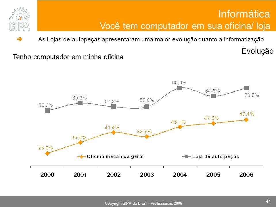 Monografia 2006 Copyright GIPA do Brasil - Profissionais 2006 41 Evolução Tenho computador em minha oficina Informática Você tem computador em sua oficina/ loja As Lojas de autopeças apresentaram uma maior evolução quanto a informatização