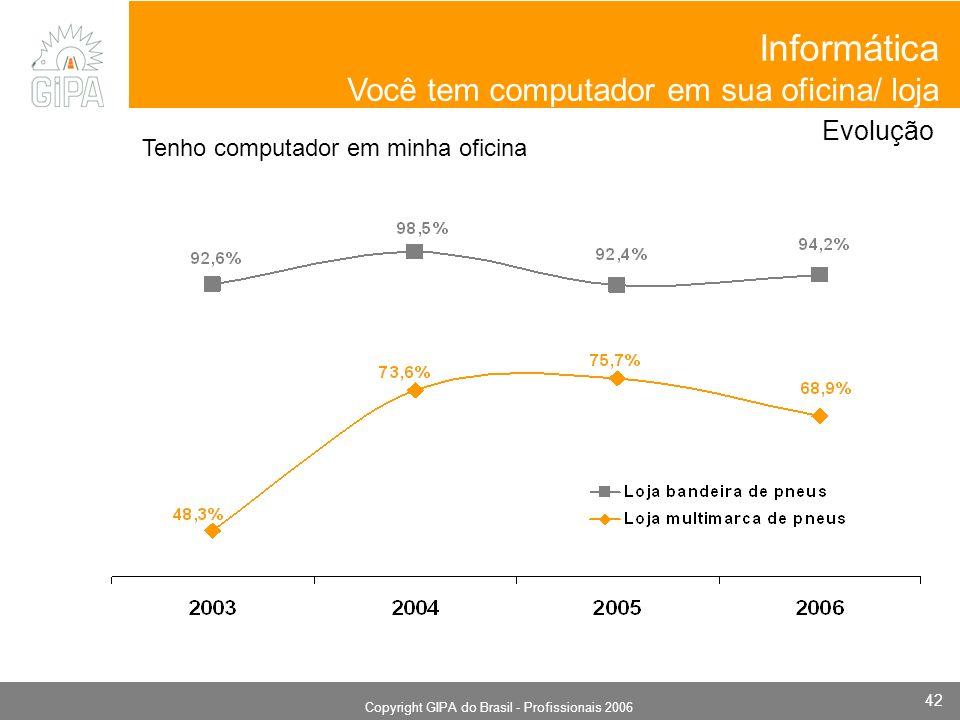 Monografia 2006 Copyright GIPA do Brasil - Profissionais 2006 42 Evolução Tenho computador em minha oficina Informática Você tem computador em sua oficina/ loja