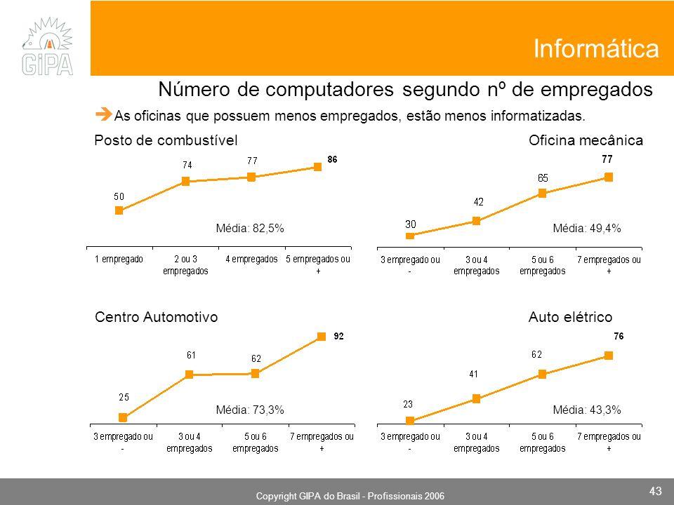 Monografia 2006 Copyright GIPA do Brasil - Profissionais 2006 43 Posto de combustível As oficinas que possuem menos empregados, estão menos informatizadas.