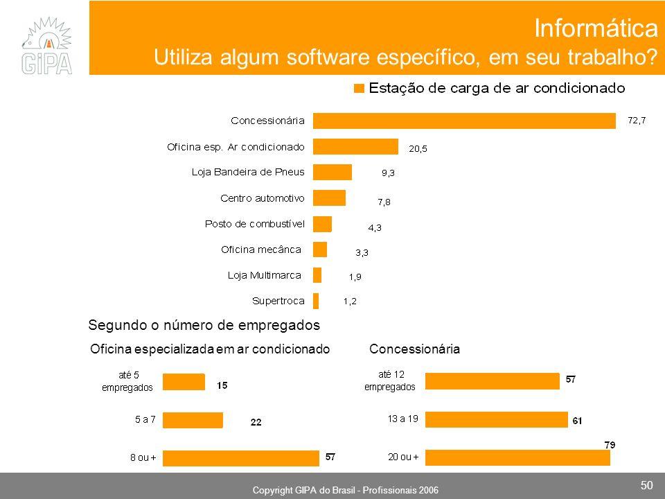Monografia 2006 Copyright GIPA do Brasil - Profissionais 2006 50 Informática Utiliza algum software específico, em seu trabalho? Segundo o número de e