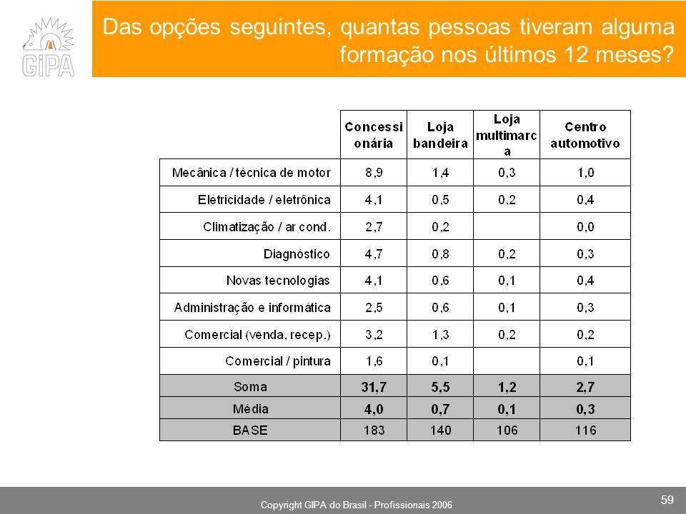 Monografia 2006 Copyright GIPA do Brasil - Profissionais 2006 59 Das opções seguintes, quantas pessoas tiveram alguma formação nos últimos 12 meses?