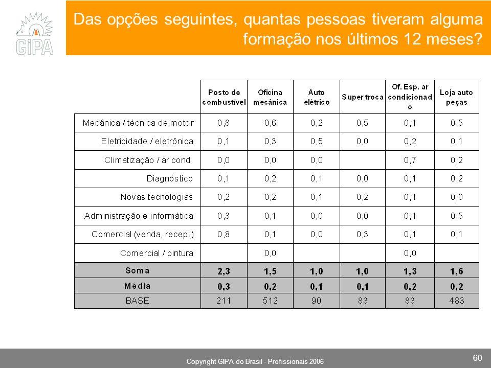 Monografia 2006 Copyright GIPA do Brasil - Profissionais 2006 60 Das opções seguintes, quantas pessoas tiveram alguma formação nos últimos 12 meses?