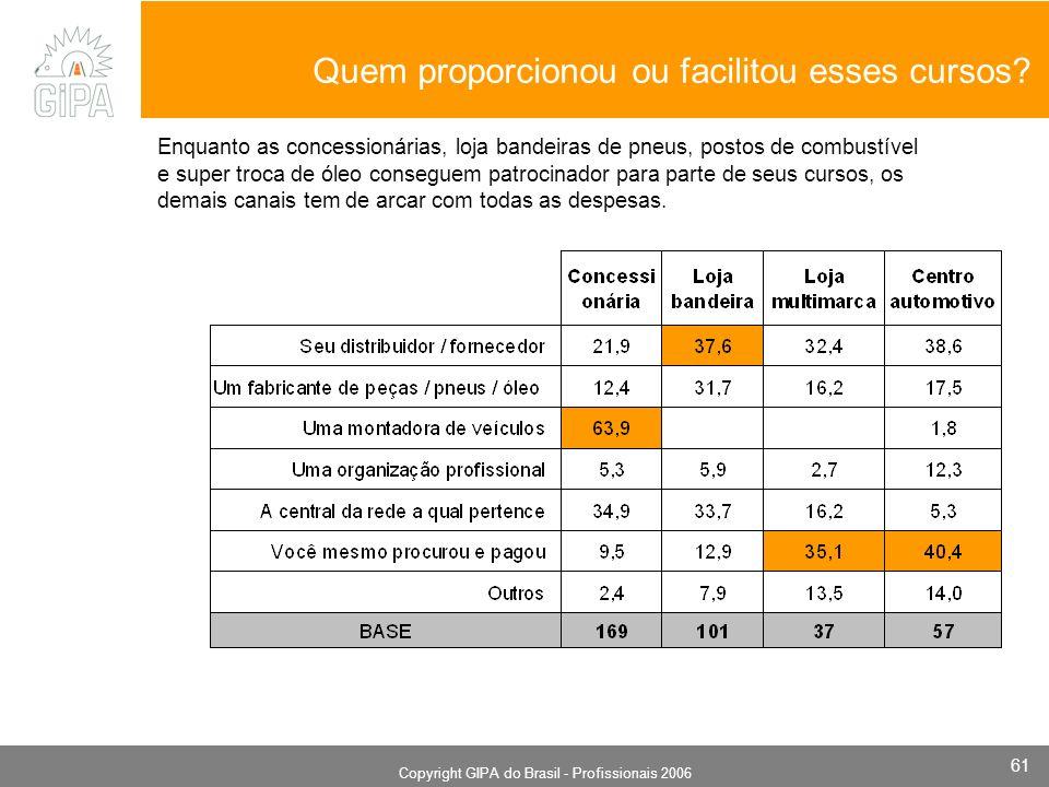 Monografia 2006 Copyright GIPA do Brasil - Profissionais 2006 61 Quem proporcionou ou facilitou esses cursos.