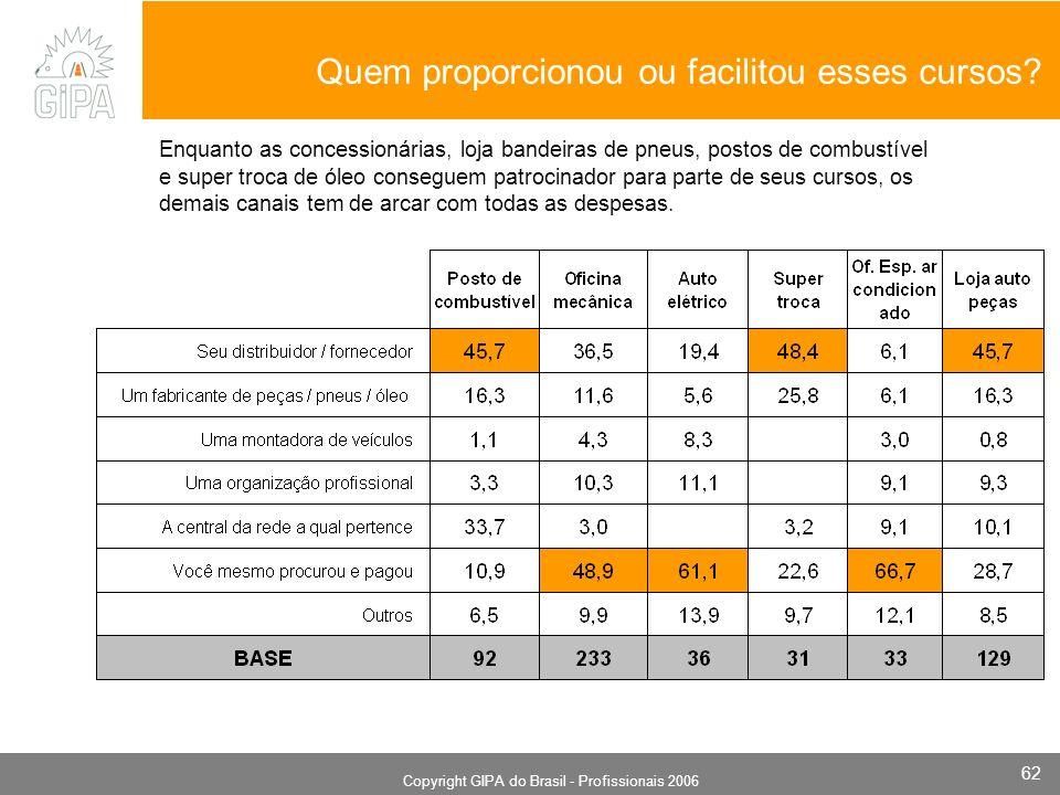 Monografia 2006 Copyright GIPA do Brasil - Profissionais 2006 62 Quem proporcionou ou facilitou esses cursos? Enquanto as concessionárias, loja bandei
