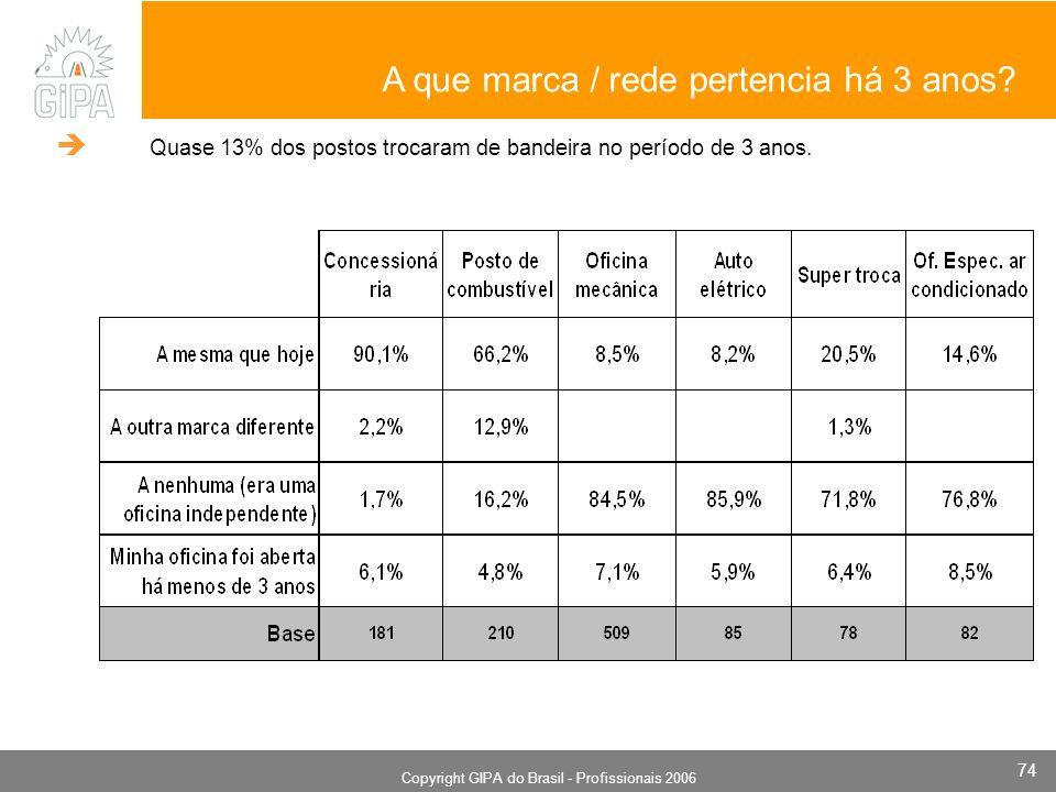 Monografia 2006 Copyright GIPA do Brasil - Profissionais 2006 74 A que marca / rede pertencia há 3 anos? Quase 13% dos postos trocaram de bandeira no