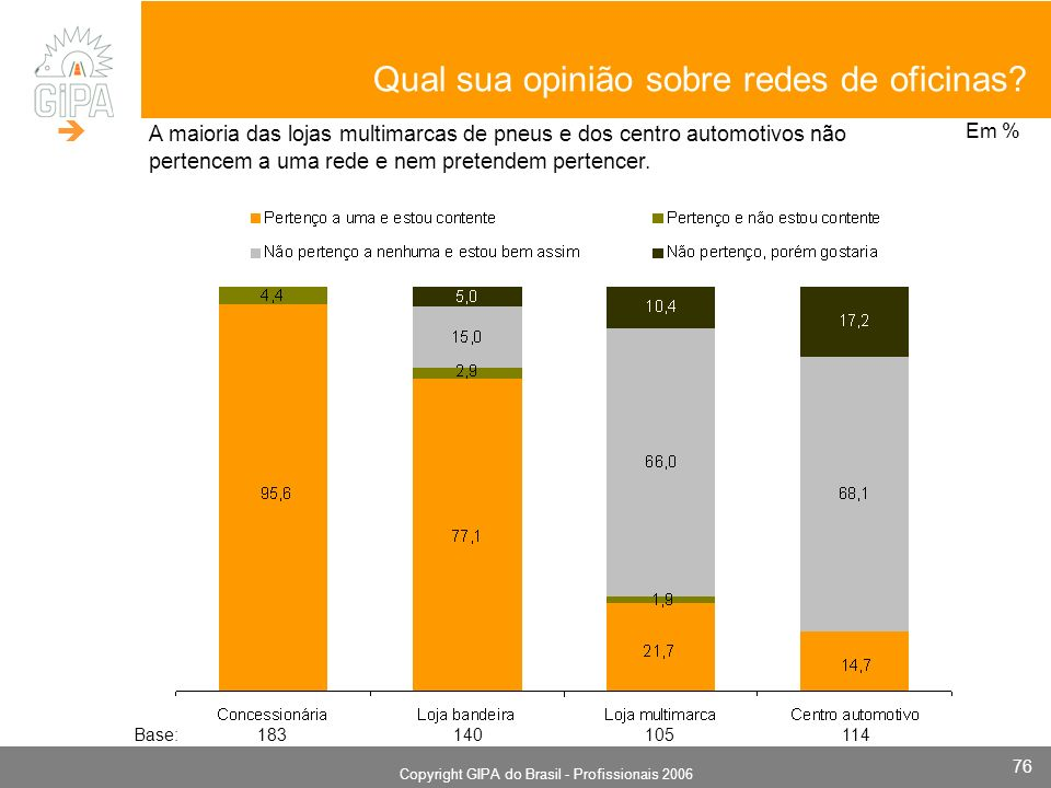 Monografia 2006 Copyright GIPA do Brasil - Profissionais 2006 76 Qual sua opinião sobre redes de oficinas? Em % Base: 183 140 105 114 A maioria das lo