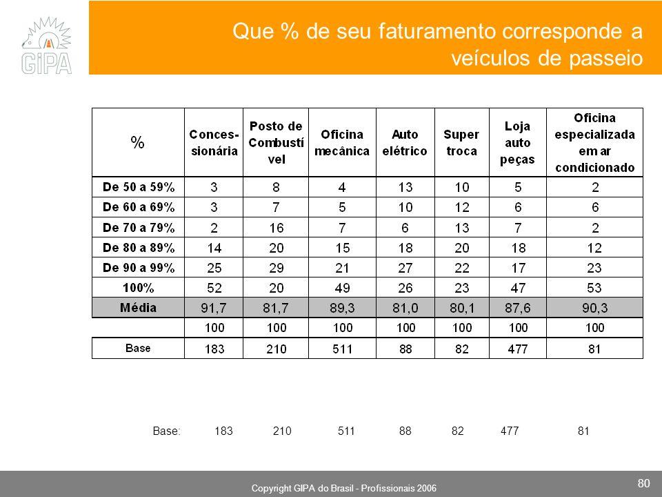 Monografia 2006 Copyright GIPA do Brasil - Profissionais 2006 80 Que % de seu faturamento corresponde a veículos de passeio Base: 183 210 511 88 82 47