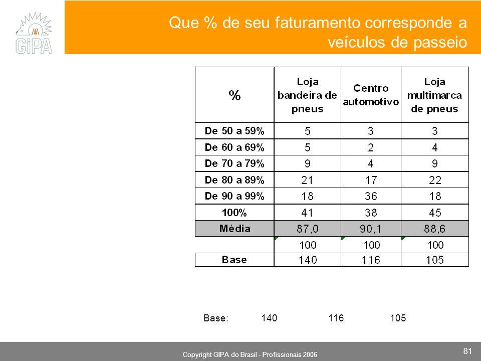 Monografia 2006 Copyright GIPA do Brasil - Profissionais 2006 81 Que % de seu faturamento corresponde a veículos de passeio Base: 140 116 105