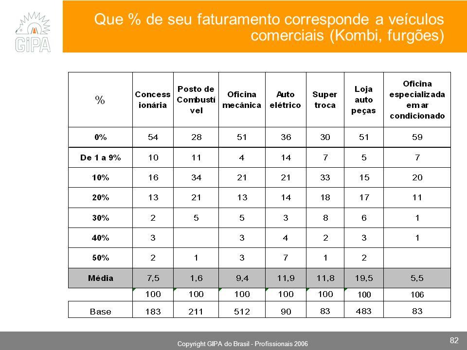 Monografia 2006 Copyright GIPA do Brasil - Profissionais 2006 82 Que % de seu faturamento corresponde a veículos comerciais (Kombi, furgões)