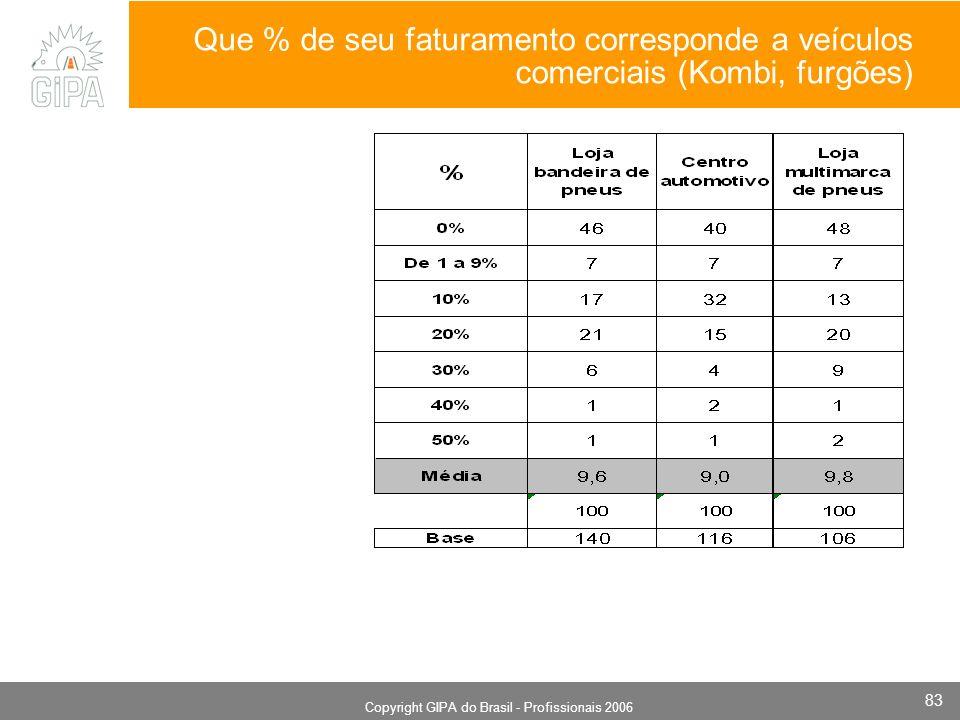 Monografia 2006 Copyright GIPA do Brasil - Profissionais 2006 83 Que % de seu faturamento corresponde a veículos comerciais (Kombi, furgões)
