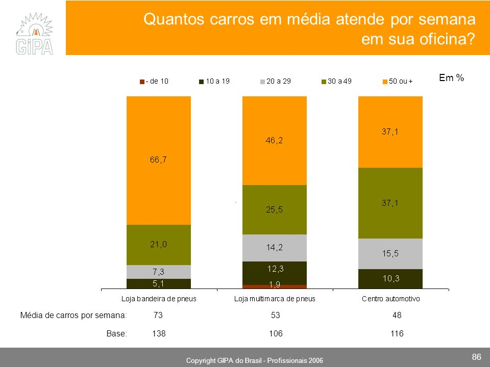 Monografia 2006 Copyright GIPA do Brasil - Profissionais 2006 86 Quantos carros em média atende por semana em sua oficina? Em % Base: 138 106 116 Médi