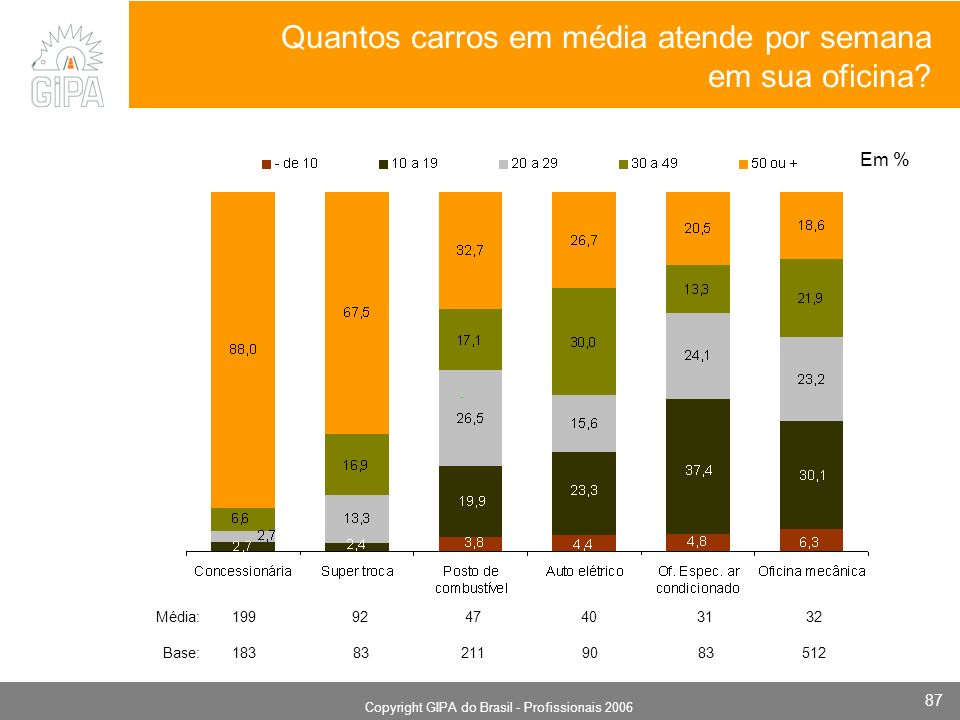 Monografia 2006 Copyright GIPA do Brasil - Profissionais 2006 87 Quantos carros em média atende por semana em sua oficina? Em % Base: 183 83 211 90 83