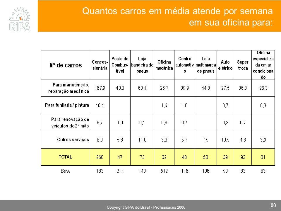 Monografia 2006 Copyright GIPA do Brasil - Profissionais 2006 88 Quantos carros em média atende por semana em sua oficina para: