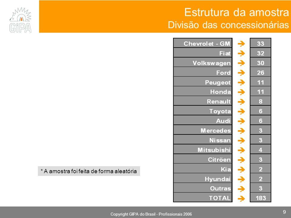 Monografia 2006 Copyright GIPA do Brasil - Profissionais 2006 9 Estrutura da amostra Divisão das concessionárias. * A amostra foi feita de forma aleat